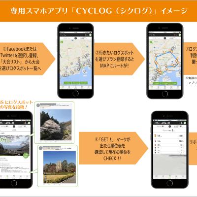 専用スマホアプリCYCLOG(シクログ)イメージ